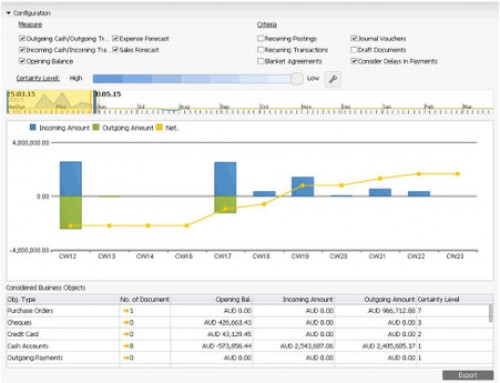 SAP Business One HANA – Cash Flow Forecasting